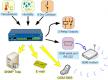 Enviromental Monitoring for server room